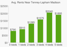 Graph of average rent prices for Tenney-Lapham Madison